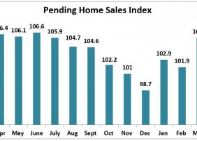 Bar Graph: Pending Home Sales Index April 2018-2019