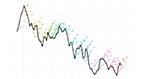 Graph from Len Kiefer's REALTOR® University Speaker Series talk on predicting house price bubbles