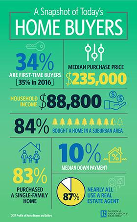 Infographic: A Snapshot of Today's Home Buyers thumb