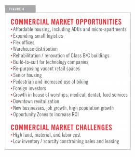 chart showing commercial market opportunities and market challenges