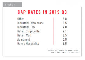 Chart showing Cap rates in 2019 Q3