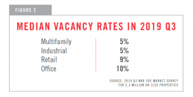 Chart showing median vacancy rates in 2019 q3