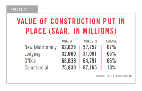 chart showing value of construction put in place (SAAR in millions)