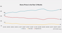Line graph: Home Prices in the Past 12 Months